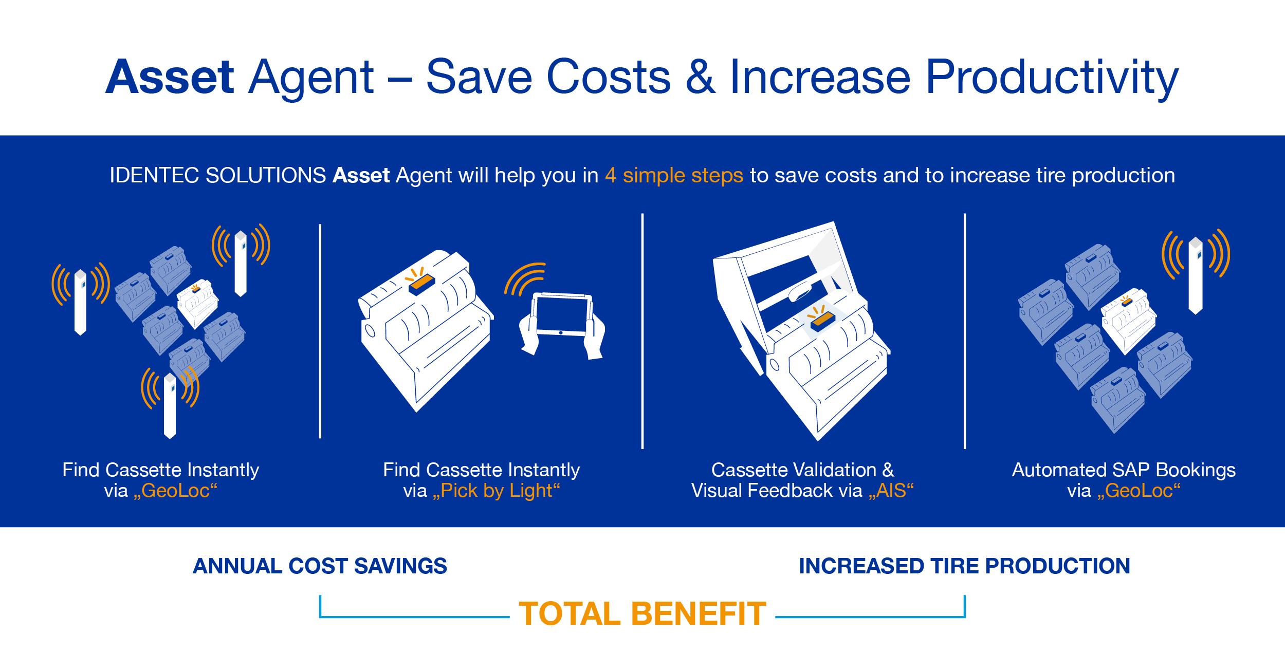 14061_IDENTEC_SOLUTIONS_Infografik_Asset_Agent